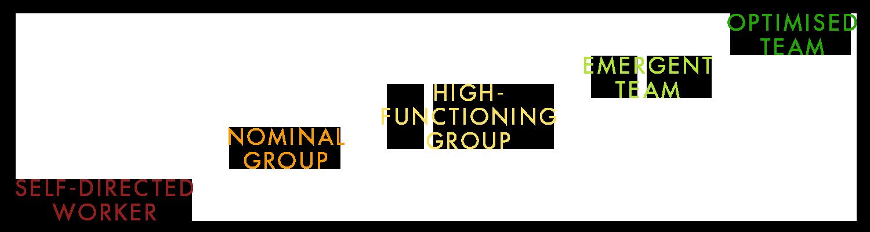 Group versus Team hierarchy